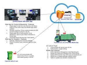Vermigold Ecotech | IoT Waste Management Solutions